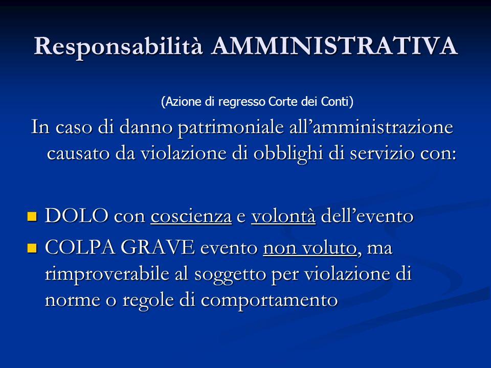 Responsabilità AMMINISTRATIVA In caso di danno patrimoniale allamministrazione causato da violazione di obblighi di servizio con: DOLO con coscienza e