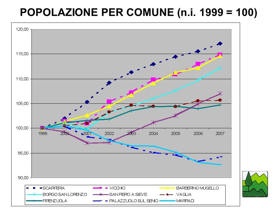POPOLAZIONE PER COMUNE (n.i. 1999 = 100)