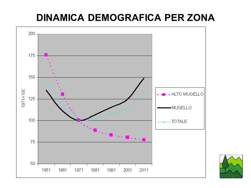DINAMICA DEMOGRAFICA PER ZONA