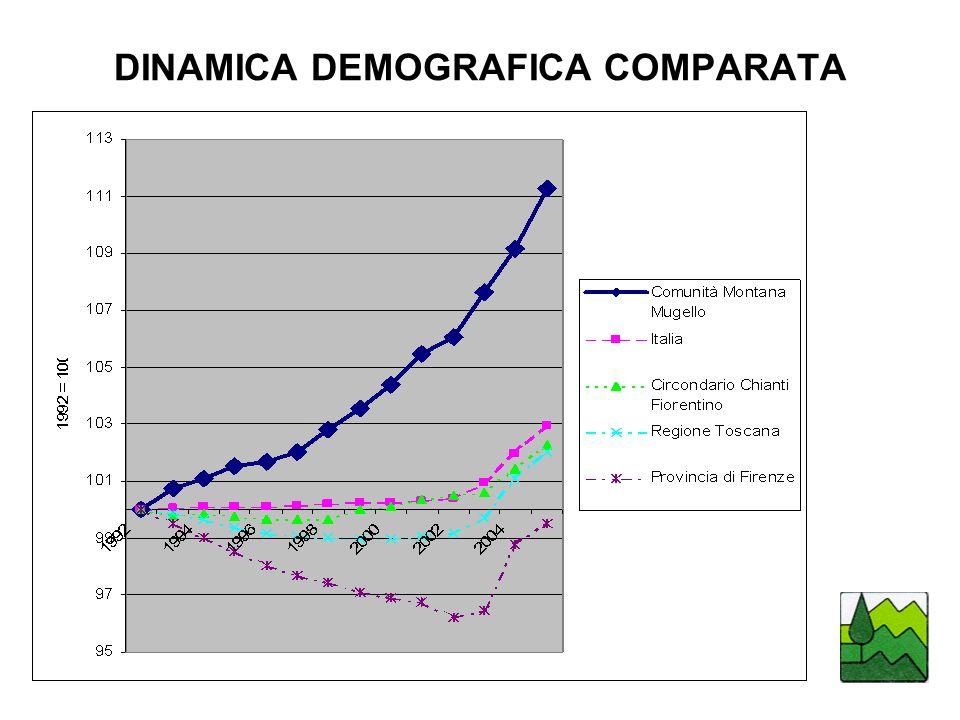 DINAMICA DEMOGRAFICA COMPARATA
