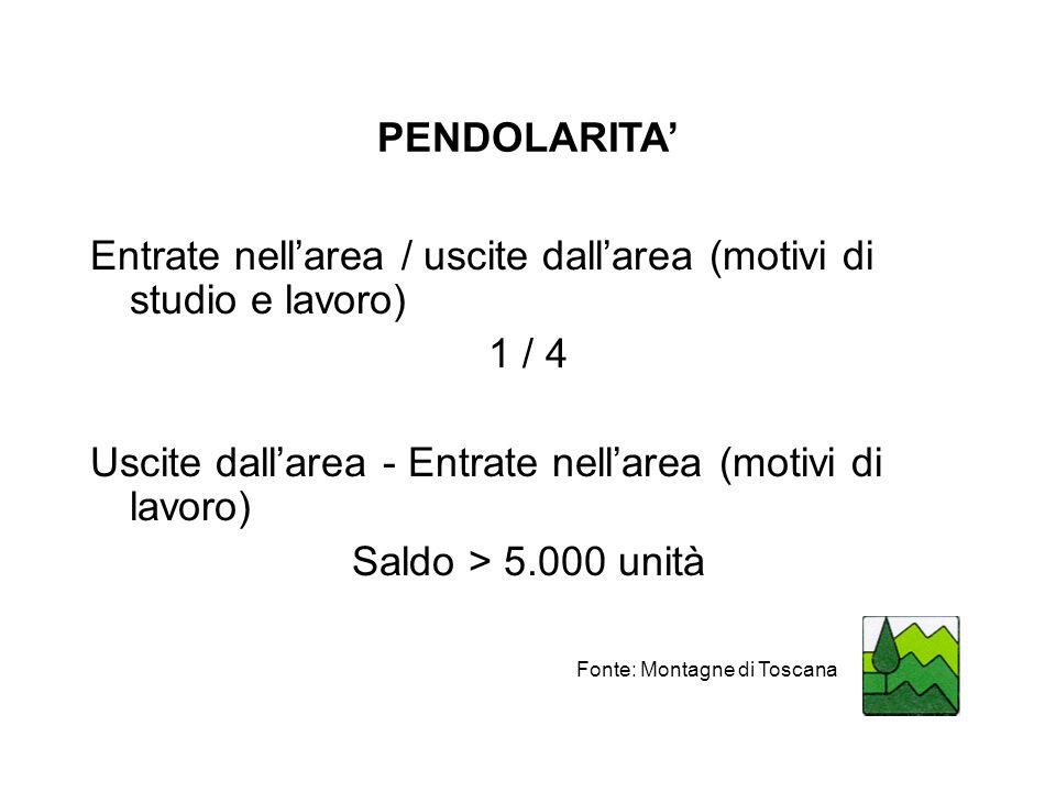 PENDOLARITA Entrate nellarea / uscite dallarea (motivi di studio e lavoro) 1 / 4 Uscite dallarea - Entrate nellarea (motivi di lavoro) Saldo > 5.000 unità Fonte: Montagne di Toscana
