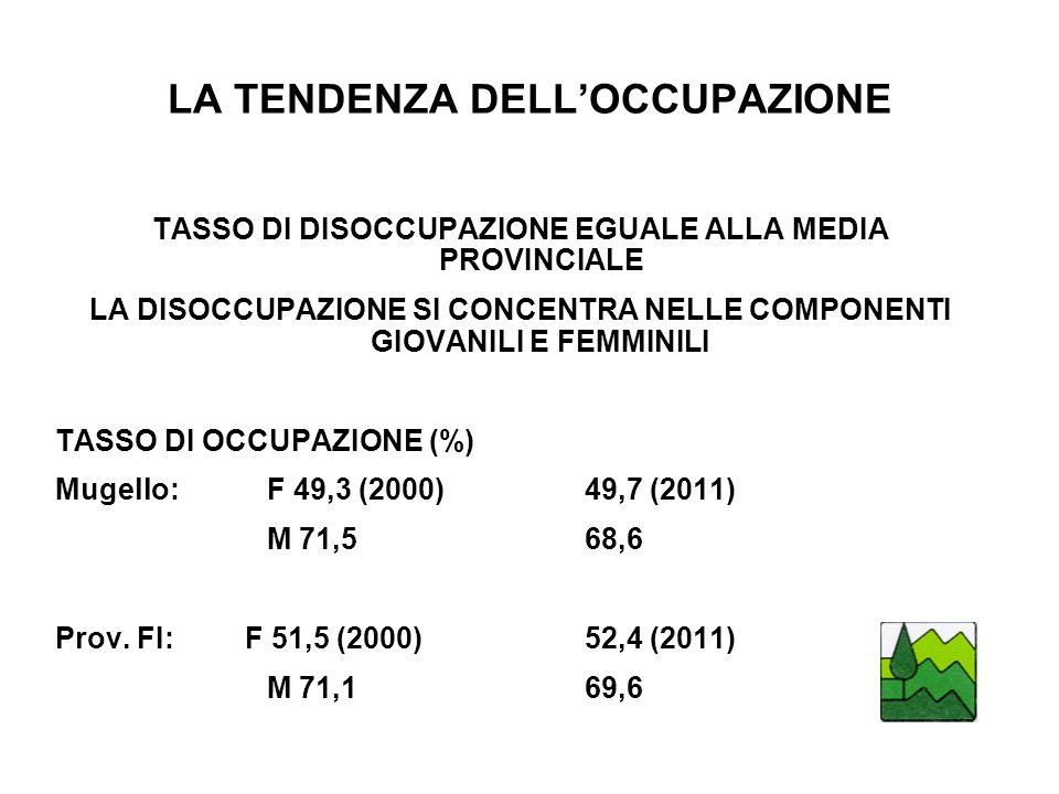 LA TENDENZA DELLOCCUPAZIONE TASSO DI DISOCCUPAZIONE EGUALE ALLA MEDIA PROVINCIALE LA DISOCCUPAZIONE SI CONCENTRA NELLE COMPONENTI GIOVANILI E FEMMINILI TASSO DI OCCUPAZIONE (%) Mugello: F 49,3 (2000)49,7 (2011) M 71,568,6 Prov.