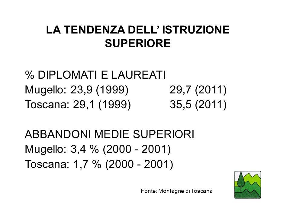 LA TENDENZA DELL ISTRUZIONE SUPERIORE % DIPLOMATI E LAUREATI Mugello: 23,9 (1999)29,7 (2011) Toscana: 29,1 (1999)35,5 (2011) ABBANDONI MEDIE SUPERIORI Mugello: 3,4 % (2000 - 2001) Toscana: 1,7 % (2000 - 2001) Fonte: Montagne di Toscana