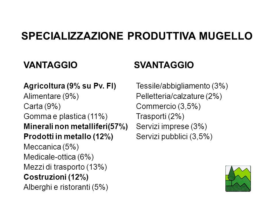 SPECIALIZZAZIONE PRODUTTIVA MUGELLO VANTAGGIO SVANTAGGIO Agricoltura (9% su Pv.