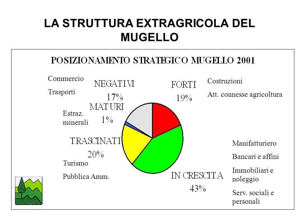 LA STRUTTURA EXTRAGRICOLA DEL MUGELLO Costruzioni Att.