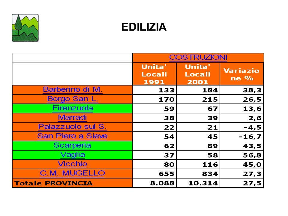 EDILIZIA