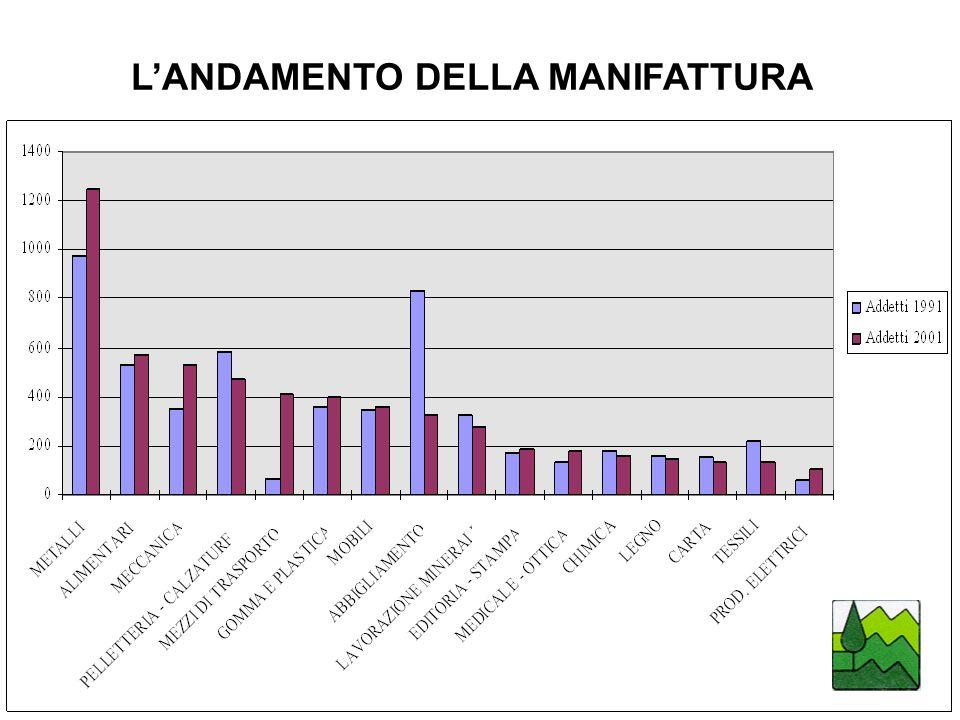 LANDAMENTO DELLA MANIFATTURA
