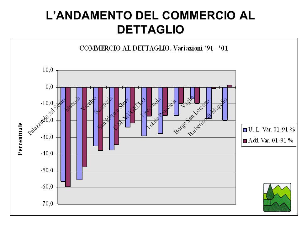 LANDAMENTO DEL COMMERCIO AL DETTAGLIO