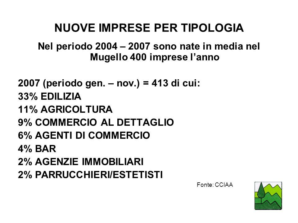NUOVE IMPRESE PER TIPOLOGIA Nel periodo 2004 – 2007 sono nate in media nel Mugello 400 imprese lanno 2007 (periodo gen.