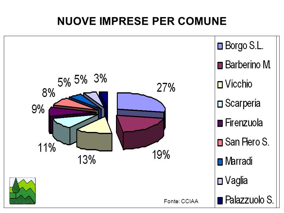 NUOVE IMPRESE PER COMUNE Fonte: CCIAA