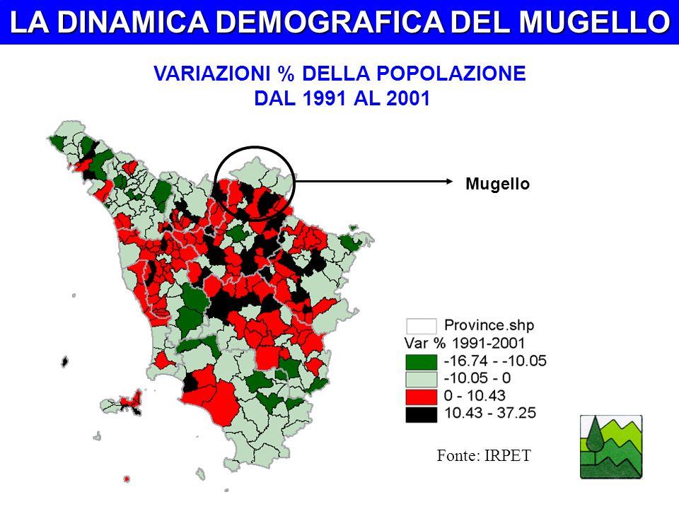 LA DINAMICA DEMOGRAFICA DEL MUGELLO VARIAZIONI % DELLA POPOLAZIONE DAL 1991 AL 2001 Fonte: IRPET Mugello