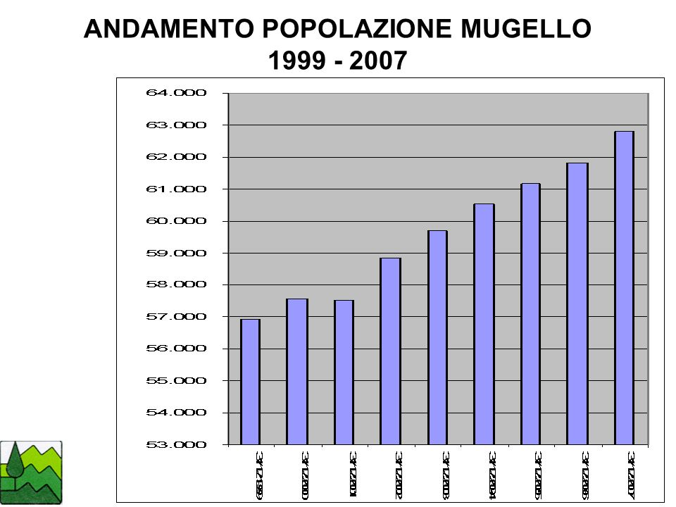 FLESSIBILITA E QUALITA DEI LAVORI % AVVIATI AL LAVORO CON CONTRATTI A TEMPO DETERMINATO Fonte: Centro per lImpiego Regione Toscana e IRPET 2005
