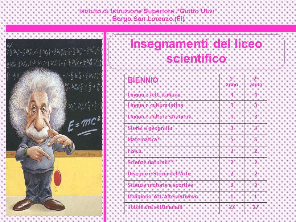 Istituto di Istruzione Superiore Giotto Ulivi Borgo San Lorenzo (FI) Insegnamenti del liceo scientifico BIENNIO 1° anno 2° anno Lingua e lett. italian