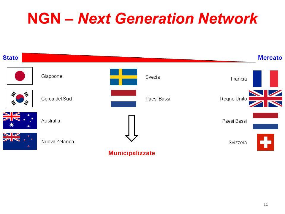 11 NGN – Next Generation Network StatoMercato Giappone Corea del Sud Australia Nuova Zelanda Francia Regno Unito Paesi Bassi Svizzera Paesi Bassi Svez