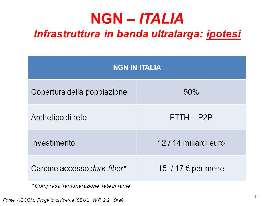 12 NGN – ITALIA Infrastruttura in banda ultralarga: ipotesi NGN IN ITALIA Copertura della popolazione50% Archetipo di reteFTTH – P2P Investimento12 /