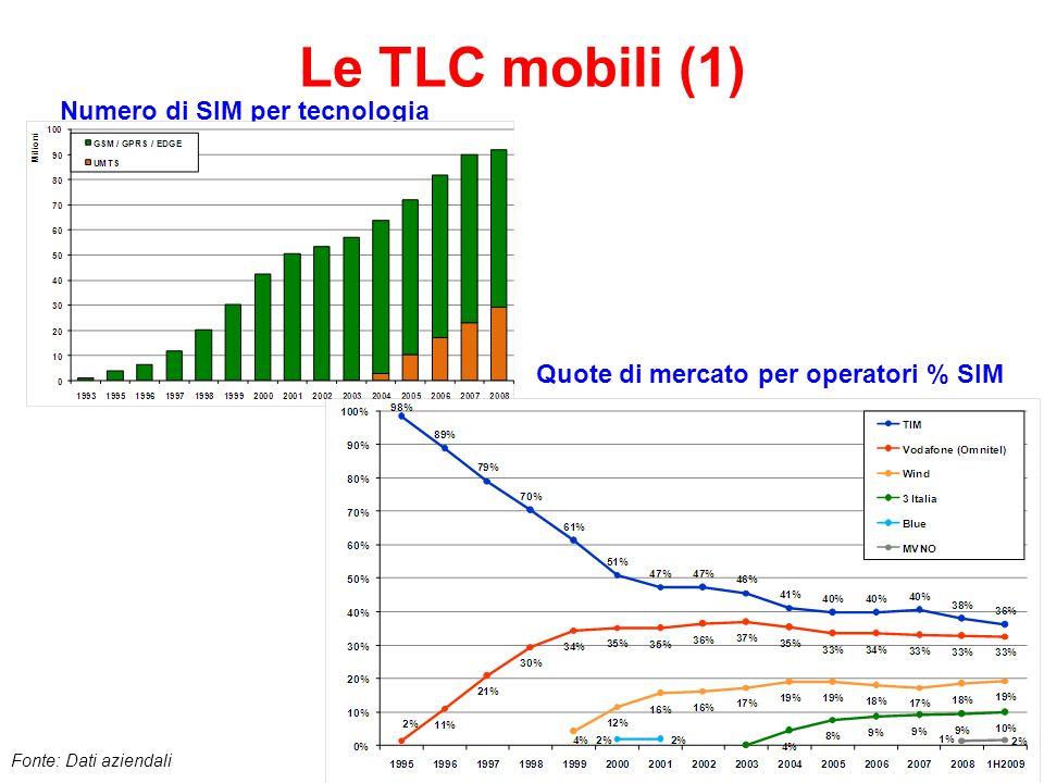 44 Le TLC mobili (1) Numero di SIM per tecnologia Quote di mercato per operatori % SIM Fonte: Dati aziendali