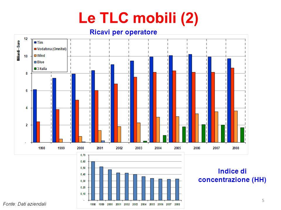55 Le TLC mobili (2) Ricavi per operatore Indice di concentrazione (HH) Fonte: Dati aziendali