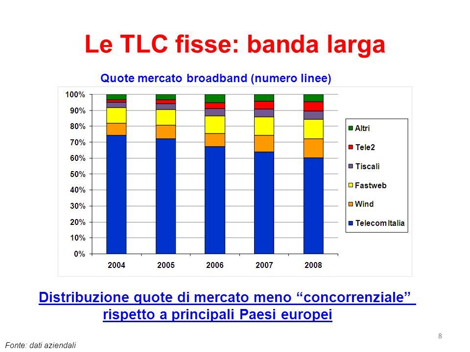 88 Le TLC fisse: banda larga Quote mercato broadband (numero linee) Fonte: dati aziendali Distribuzione quote di mercato meno concorrenziale rispetto