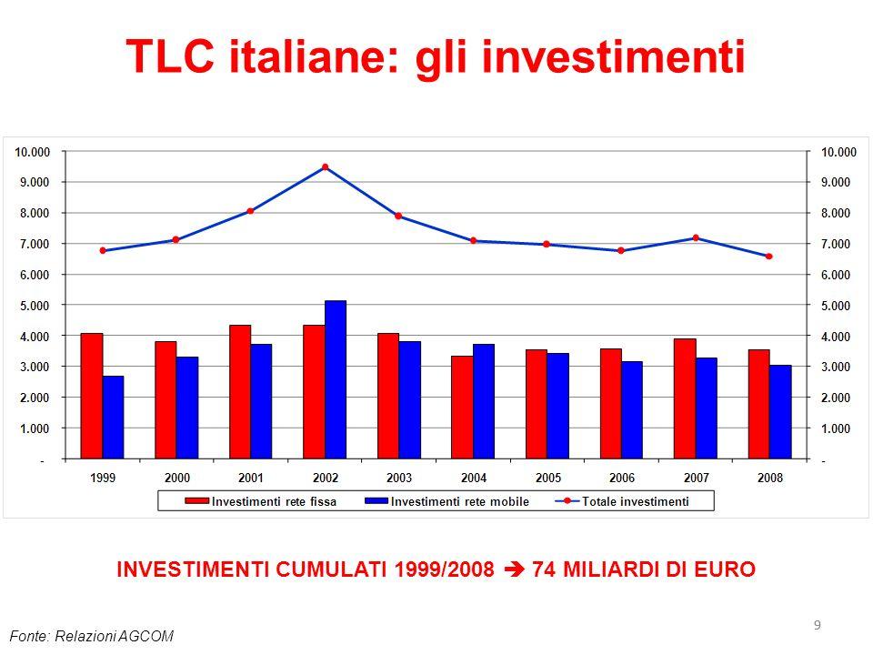 99 TLC italiane: gli investimenti Fonte: Relazioni AGCOM INVESTIMENTI CUMULATI 1999/2008 74 MILIARDI DI EURO