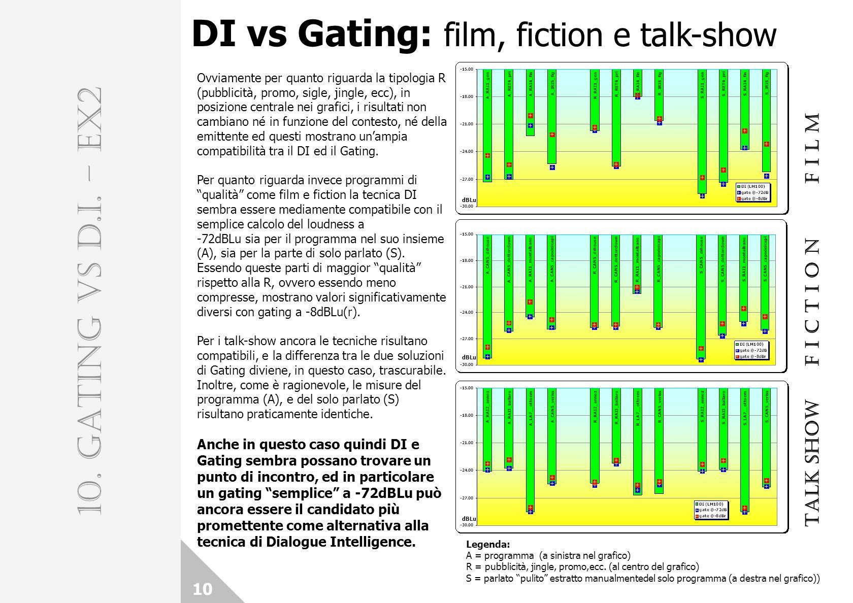 DI vs Gating: film, fiction e talk-show 10 10. GATING vs D.I. – EX2 F I L M F I C T I O N TALK SHOW Legenda: A = programma (a sinistra nel grafico) R