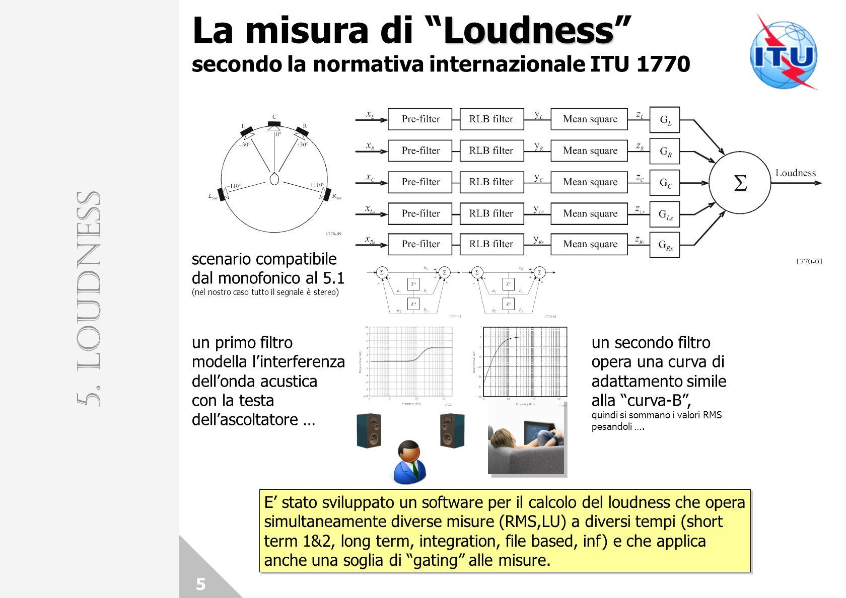 Loudness La misura di Loudness secondo la normativa internazionale ITU 1770 5 scenario compatibile dal monofonico al 5.1 (nel nostro caso tutto il segnale è stereo) un primo filtro modella linterferenza dellonda acustica con la testa dellascoltatore … un secondo filtro opera una curva di adattamento simile alla curva-B, quindi si sommano i valori RMS pesandoli ….