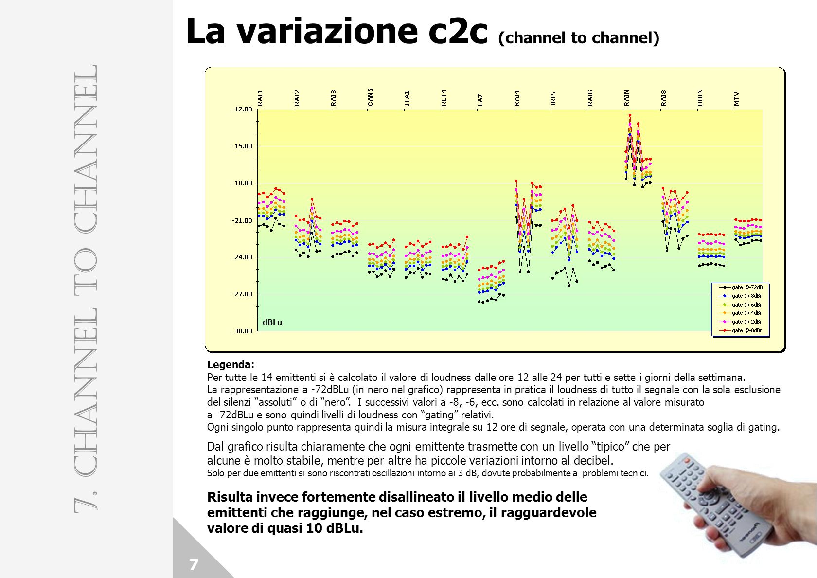 7 7. CHANNEL TO CHANNEL La variazione c2c (channel to channel) Legenda: Per tutte le 14 emittenti si è calcolato il valore di loudness dalle ore 12 al