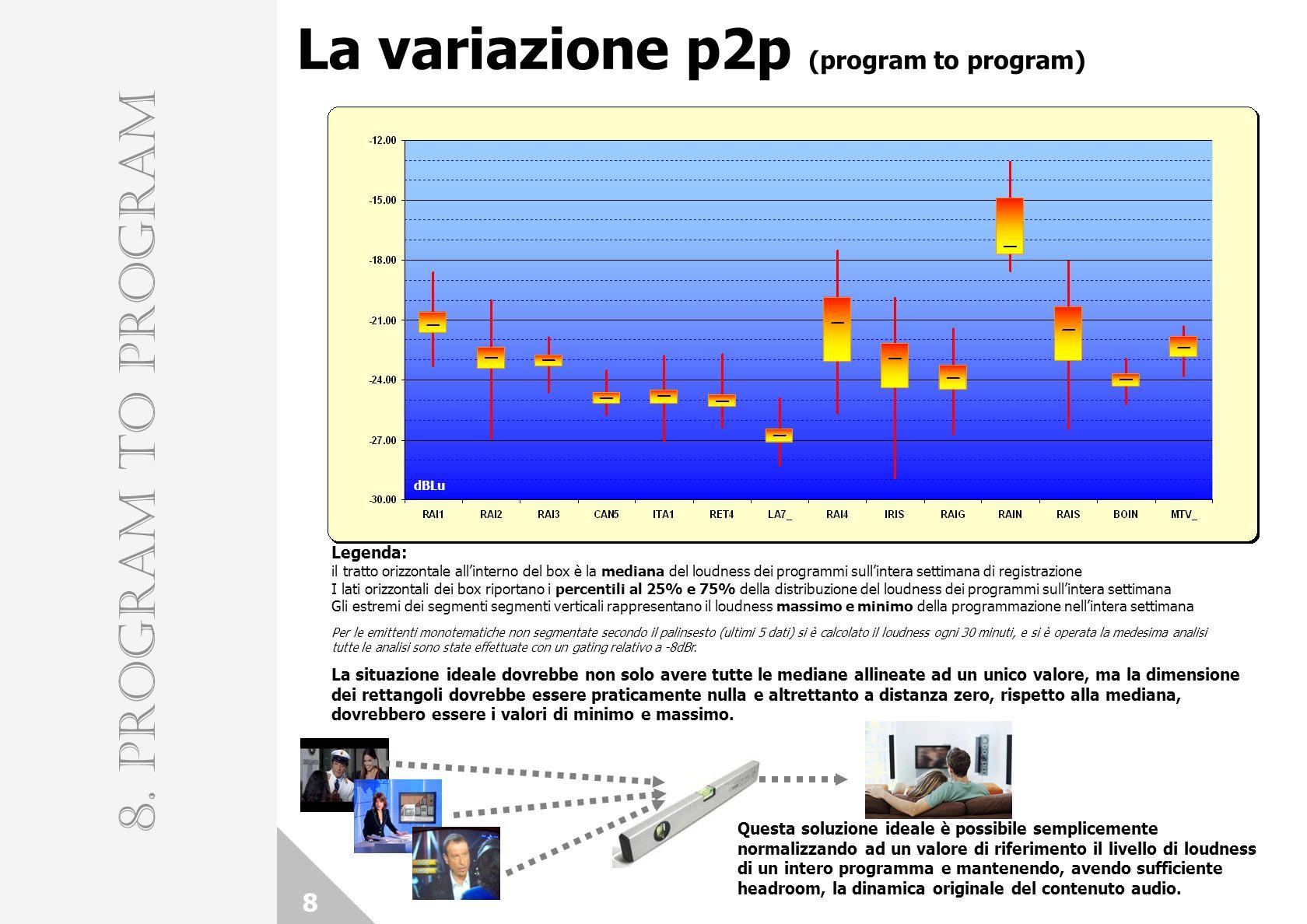 La variazione p2p (program to program) 8 8. PROGRAM TO PROGRAM Legenda: il tratto orizzontale allinterno del box è la mediana del loudness dei program