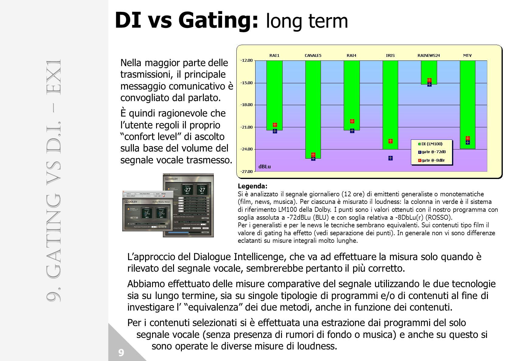 DI vs Gating: long term 9 9. GATING vs D.I. – EX1 Nella maggior parte delle trasmissioni, il principale messaggio comunicativo è convogliato dal parla