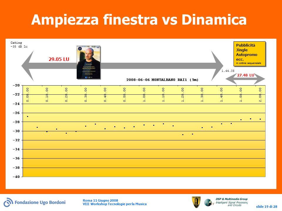 Roma 11 Giugno 2008 VIII Workshop Tecnologie per la Musica slide 19 di 28 Ampiezza finestra vs Dinamica Pubblicità Jingle Autopromo ecc.