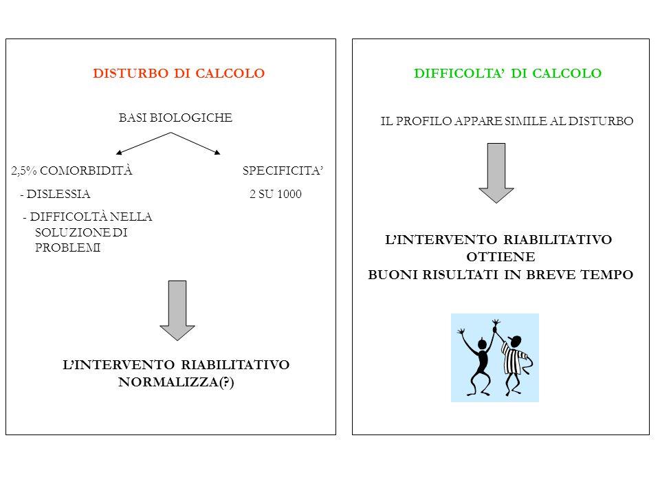 BASI BIOLOGICHE 2,5% COMORBIDITÀ SPECIFICITA - DISLESSIA 2 SU 1000 - DIFFICOLTÀ NELLA SOLUZIONE DI PROBLEMI LINTERVENTO RIABILITATIVO NORMALIZZA(?) DI