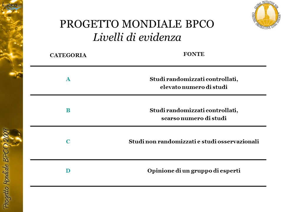 Categorie di terapie utilizzate: Beta-2 agonisti e anticolinergici (A) Corticosteroidi inalatori in associazione ai broncodilatatori a lunga durata dazione (A) Vaccino antinfluenzale (A) Vaccino antipneumococcico (B) Teofillina (B) Immunomodulatori (B) Antiossidanti (B) Mucolitici (D) BPCO stabile