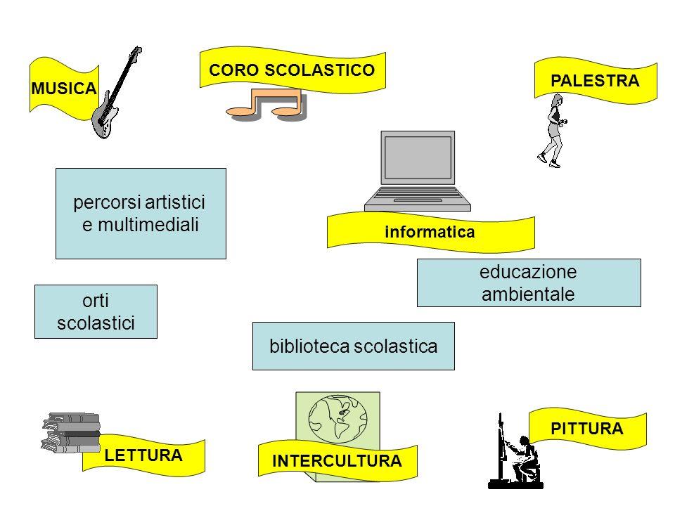 LETTURA PALESTRA MUSICA PITTURA CORO SCOLASTICO informatica INTERCULTURA orti scolastici biblioteca scolastica educazione ambientale percorsi artistici e multimediali