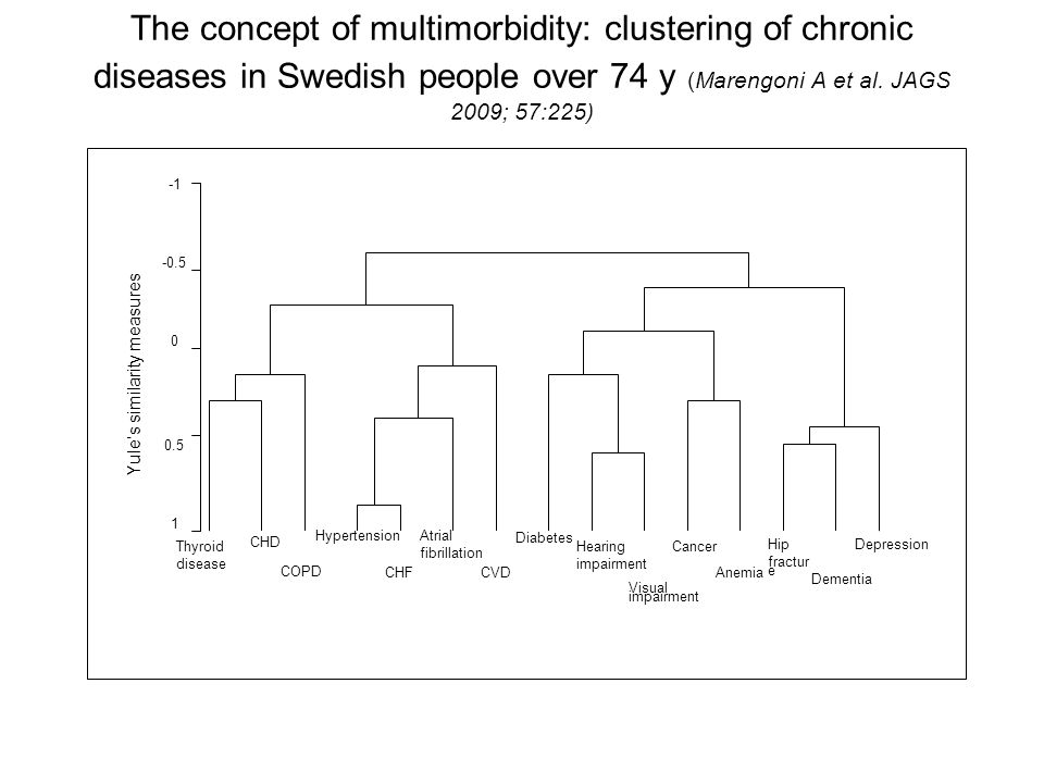 The concept of multimorbidity: clustering of chronic diseases in Swedish people over 74 y (Marengoni A et al. JAGS 2009; 57:225) -0.5 0 0.5 1 CHD COPD