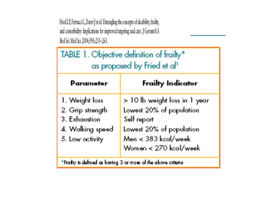 Conclusioni La complessità è caratteristica parte intrinseca alla BPCO e parte condizionata da variabili non respiratorie Una valutazione multidimensionale strutturata può consentire un inquadramento del malato, più che della malattia, tenendo conto dei molteplici fattori che ne condizionano la salute Uno screening di minima delle più comuni malattie associate con la BPCO meriterebbe di essere concordato e sistematicamente applicato Probabilmente la stessa BPCO potrebbe essere oggetto di screening non solo in presenza di fattori di rischio canonici, ma anche di fragilità