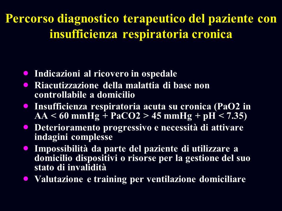 Percorso diagnostico terapeutico del paziente con insufficienza respiratoria cronica Indicazioni al ricovero in ospedale Riacutizzazione della malatti