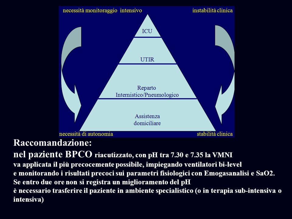 Raccomandazione: nel paziente BPCO riacutizzato, con pH tra 7.30 e 7.35 la VMNI va applicata il più precocemente possibile, impiegando ventilatori bi-