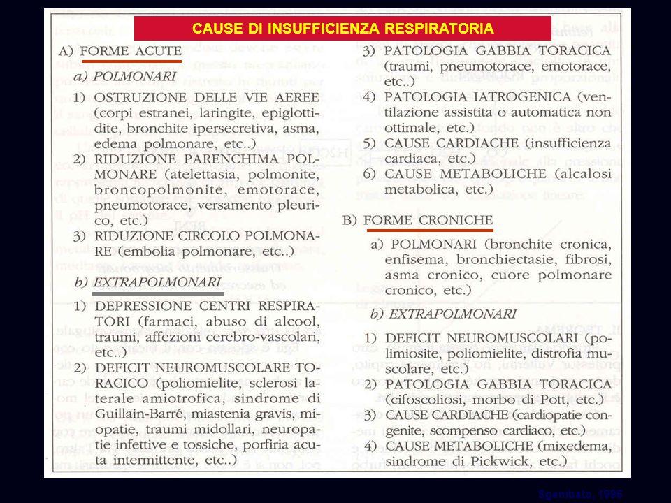CAUSE DI INSUFFICIENZA RESPIRATORIA Sgambato, 1996