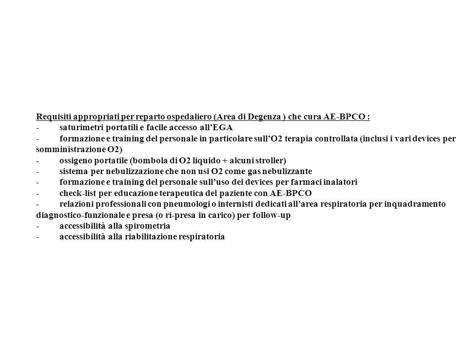 Requisiti appropriati per reparto ospedaliero (Area di Degenza ) che cura AE-BPCO : - saturimetri portatili e facile accesso allEGA - formazione e tra