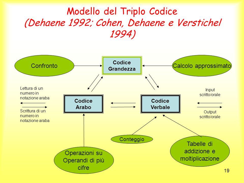 19 Modello del Triplo Codice (Dehaene 1992; Cohen, Dehaene e Verstichel 1994) Confronto Codice Grandezza Calcolo approssimato Codice Arabo Codice Verb