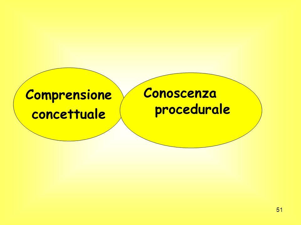 51 Comprensione concettuale Conoscenza procedurale