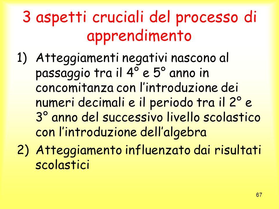 67 3 aspetti cruciali del processo di apprendimento 1)Atteggiamenti negativi nascono al passaggio tra il 4° e 5° anno in concomitanza con lintroduzion