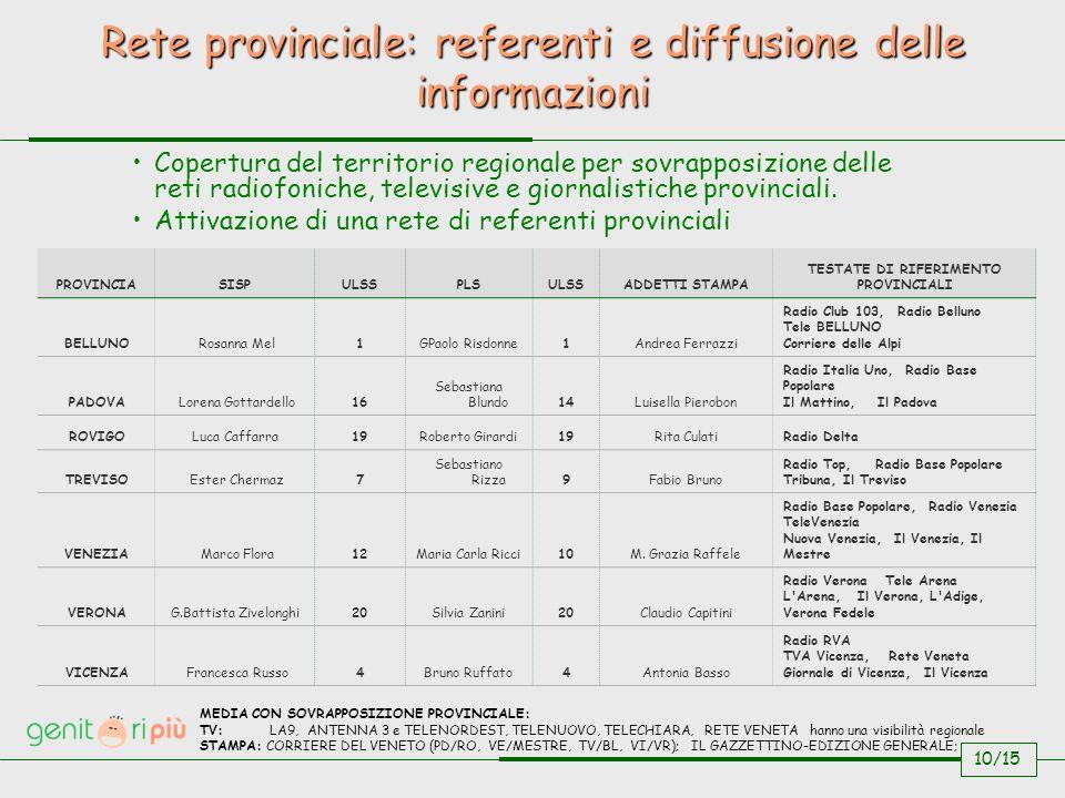 Rete provinciale: referenti e diffusione delle informazioni 10/15 Copertura del territorio regionale per sovrapposizione delle reti radiofoniche, televisive e giornalistiche provinciali.