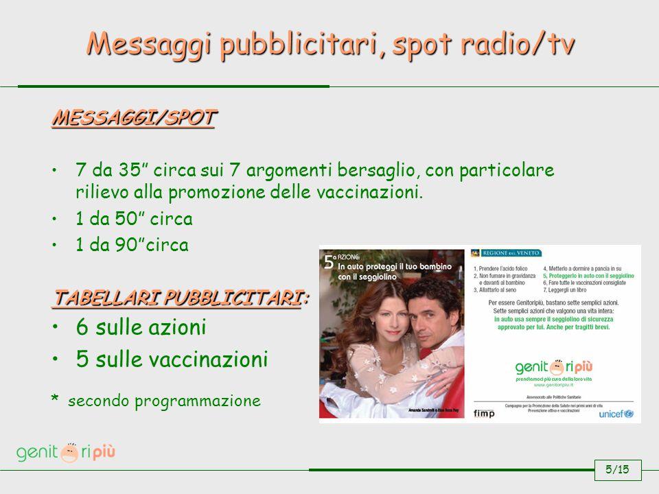 MESSAGGI/SPOT 7 da 35 circa sui 7 argomenti bersaglio, con particolare rilievo alla promozione delle vaccinazioni.