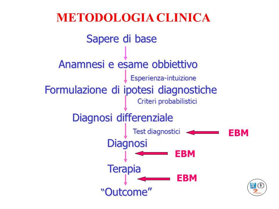 Sapere di base Anamnesi e esame obbiettivo Formulazione di ipotesi diagnostiche Esperienza-intuizione Diagnosi differenziale Diagnosi differenziale Di