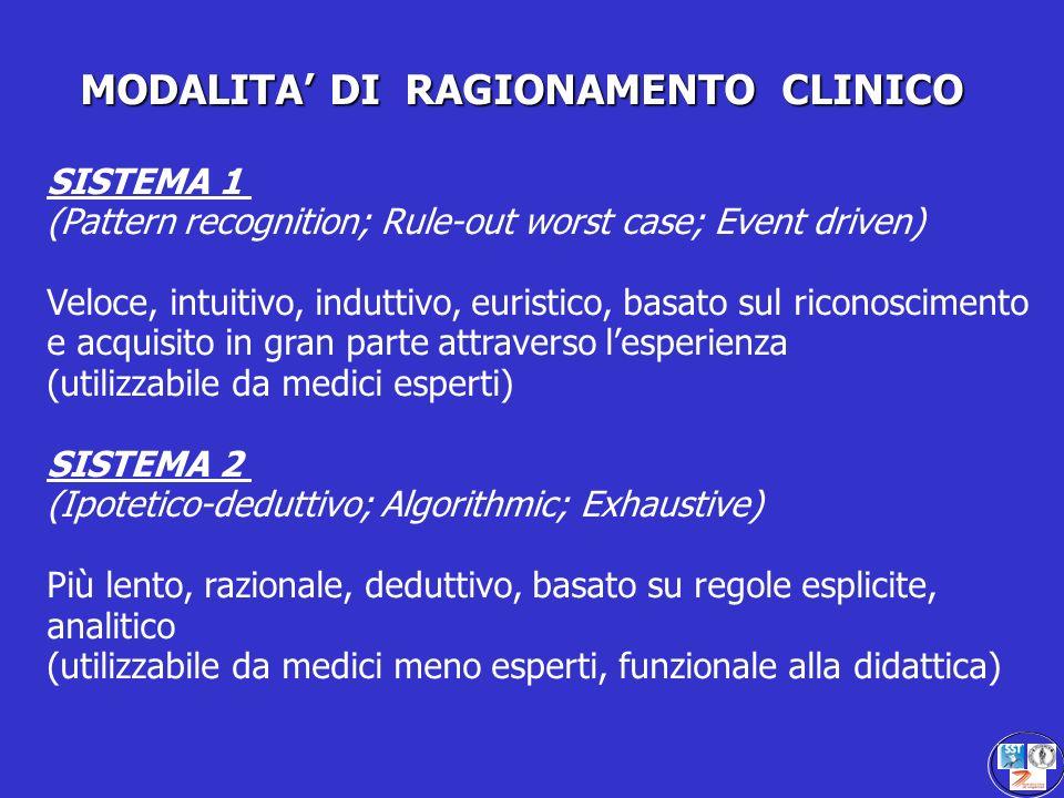MODALITA DI RAGIONAMENTO CLINICO SISTEMA 1 (Pattern recognition; Rule-out worst case; Event driven) Veloce, intuitivo, induttivo, euristico, basato su