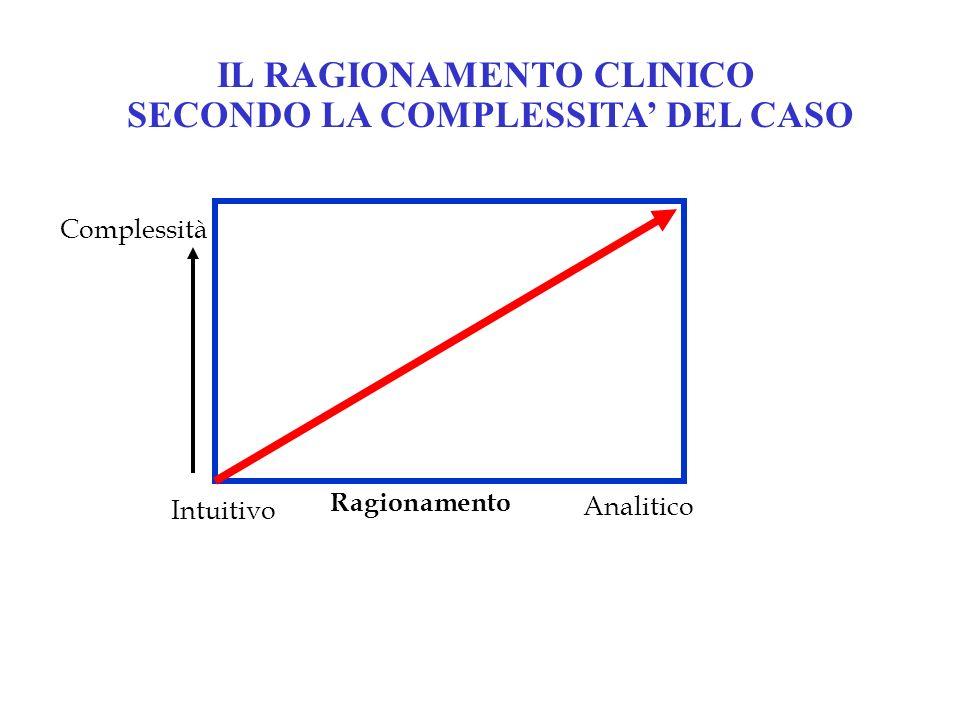 Complessità Intuitivo Analitico Ragionamento IL RAGIONAMENTO CLINICO SECONDO LA COMPLESSITA DEL CASO