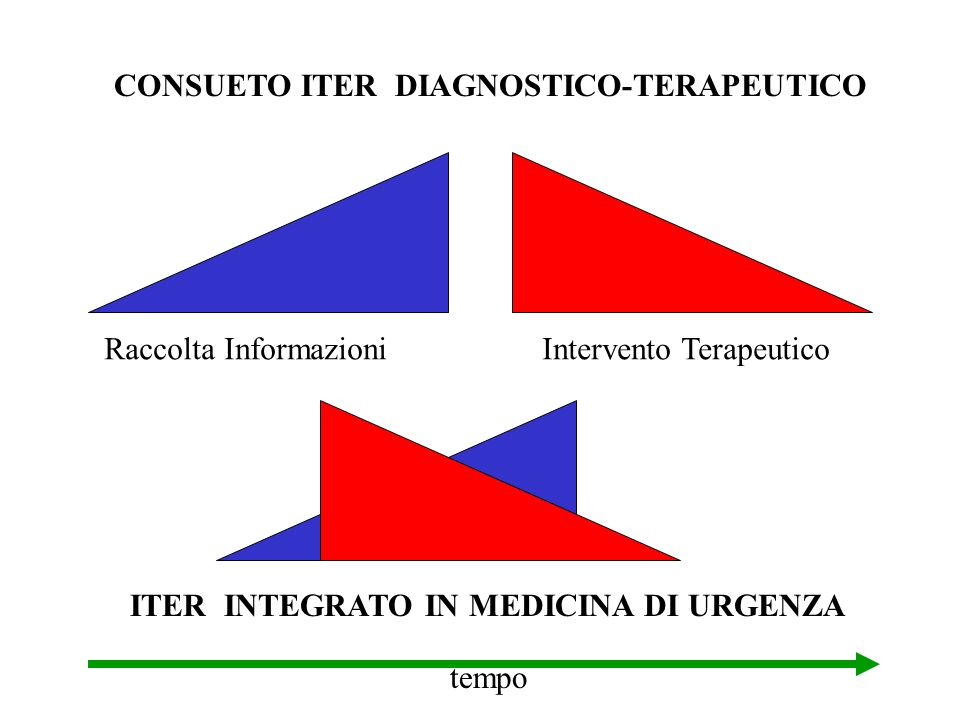CONSUETO ITER DIAGNOSTICO-TERAPEUTICO Raccolta Informazioni Intervento Terapeutico tempo ITER INTEGRATO IN MEDICINA DI URGENZA