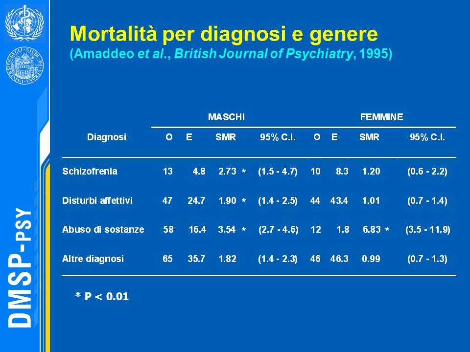 Mortalità per diagnosi e genere (Amaddeo et al., British Journal of Psychiatry, 1995) * P < 0.01