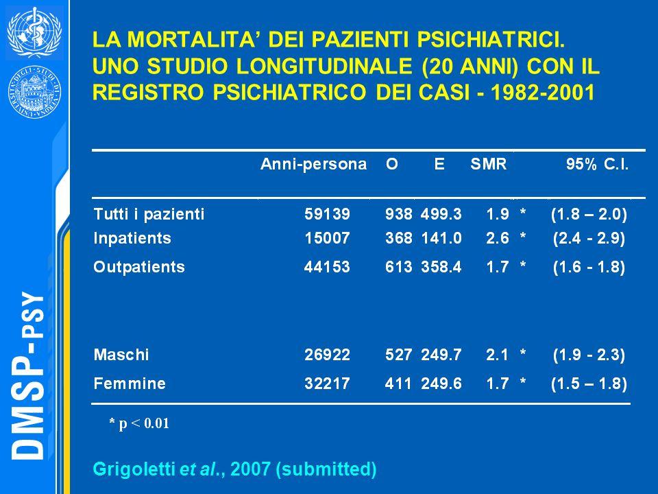 LA MORTALITA DEI PAZIENTI PSICHIATRICI. UNO STUDIO LONGITUDINALE (20 ANNI) CON IL REGISTRO PSICHIATRICO DEI CASI - 1982-2001 Grigoletti et al., 2007 (