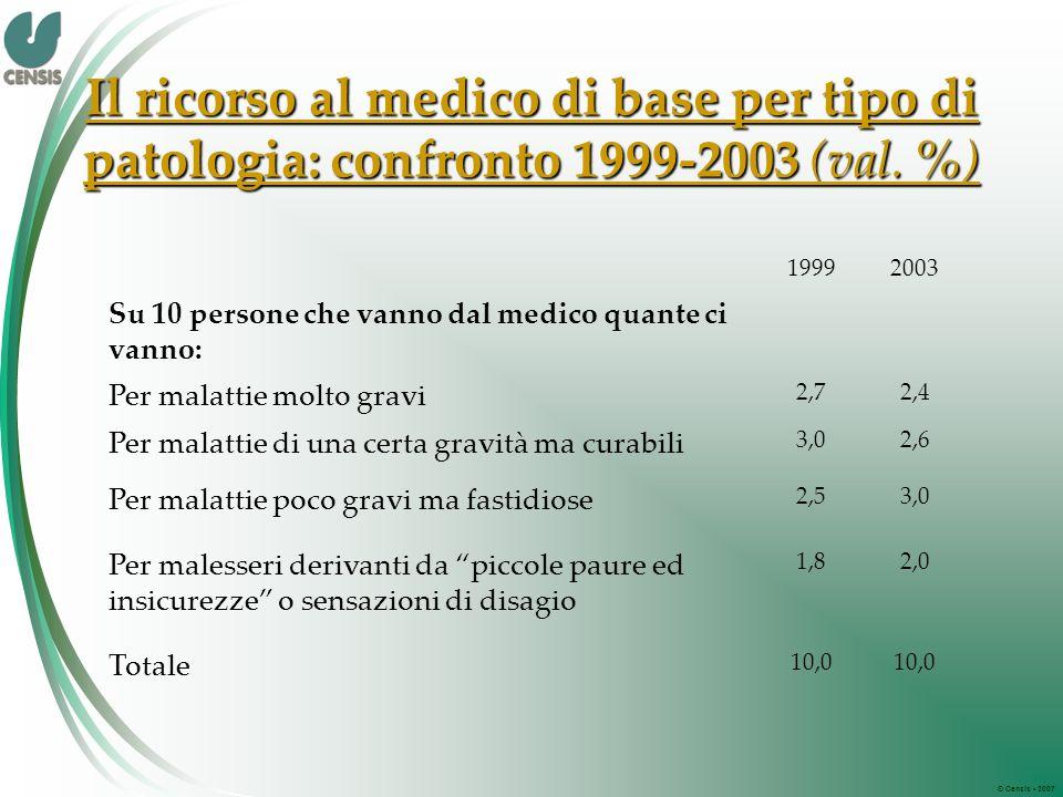 © Censis 2007 Il ricorso al medico di base per tipo di patologia: confronto 1999-2003 (val.